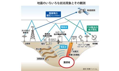 予言 コム 地震 ドット 大 地震